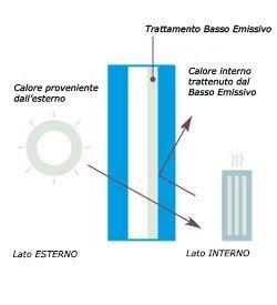 doub-b trattamento basso emissivo infissi in alluminio legno e pvc